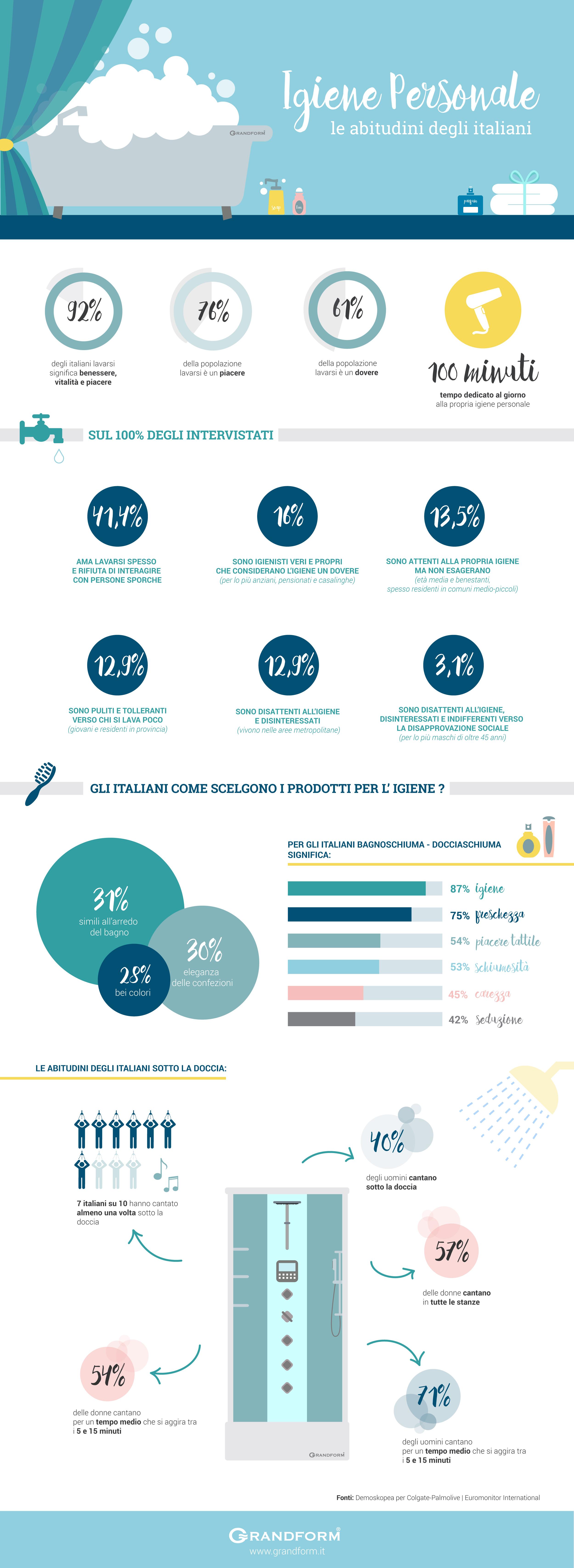 Infografica – Igiene personale - Le abitudini degli italiani